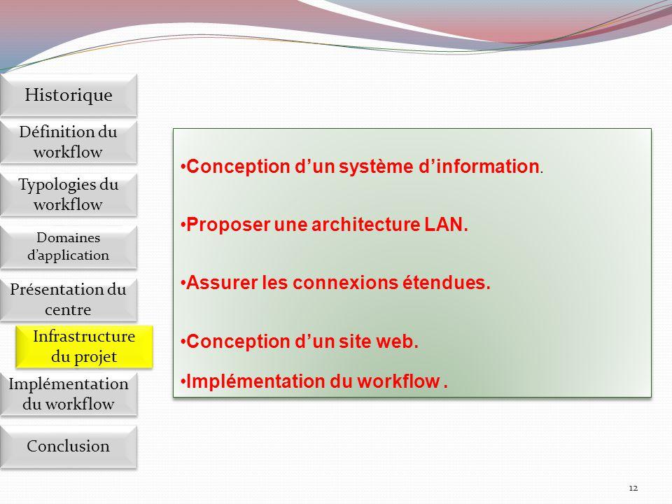Conception d'un système d'information.