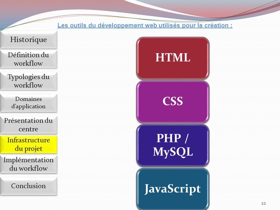HTML CSS PHP / MySQL JavaScript