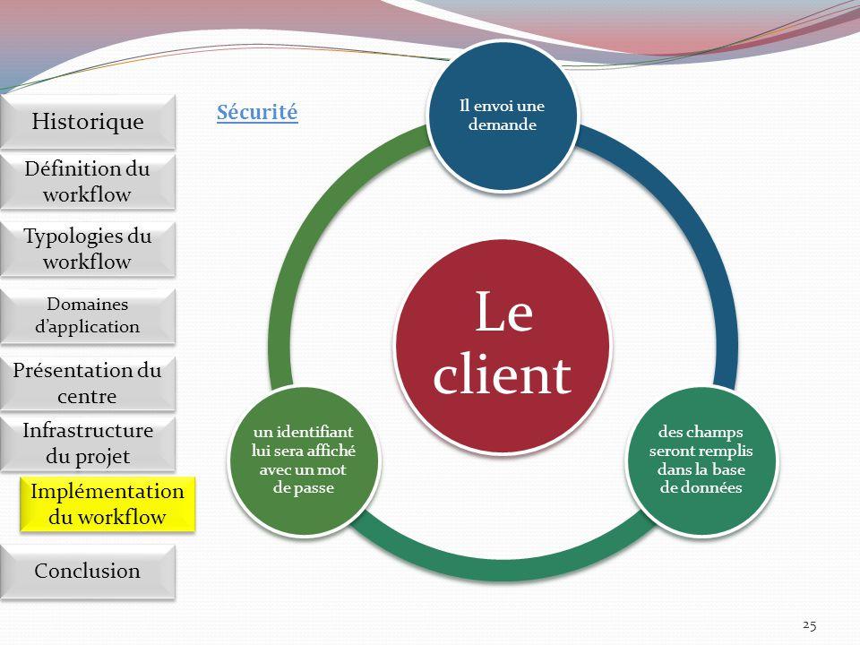 Le client Historique Sécurité Définition du workflow