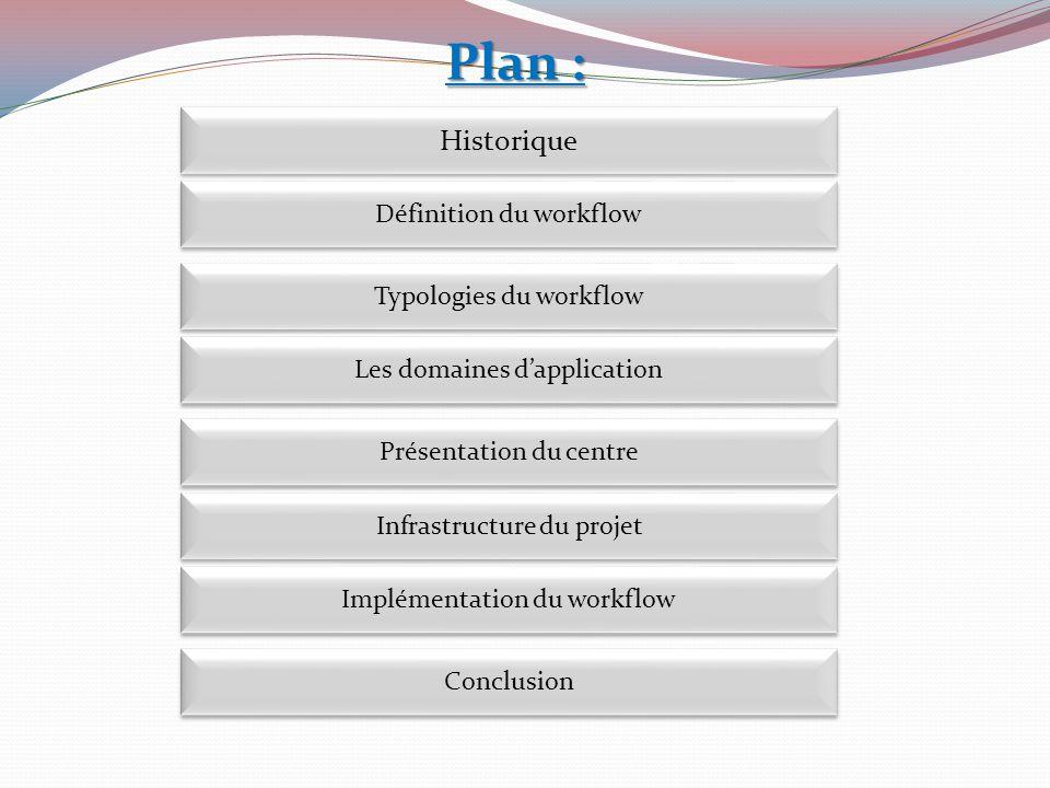 Plan : Historique Définition du workflow Typologies du workflow