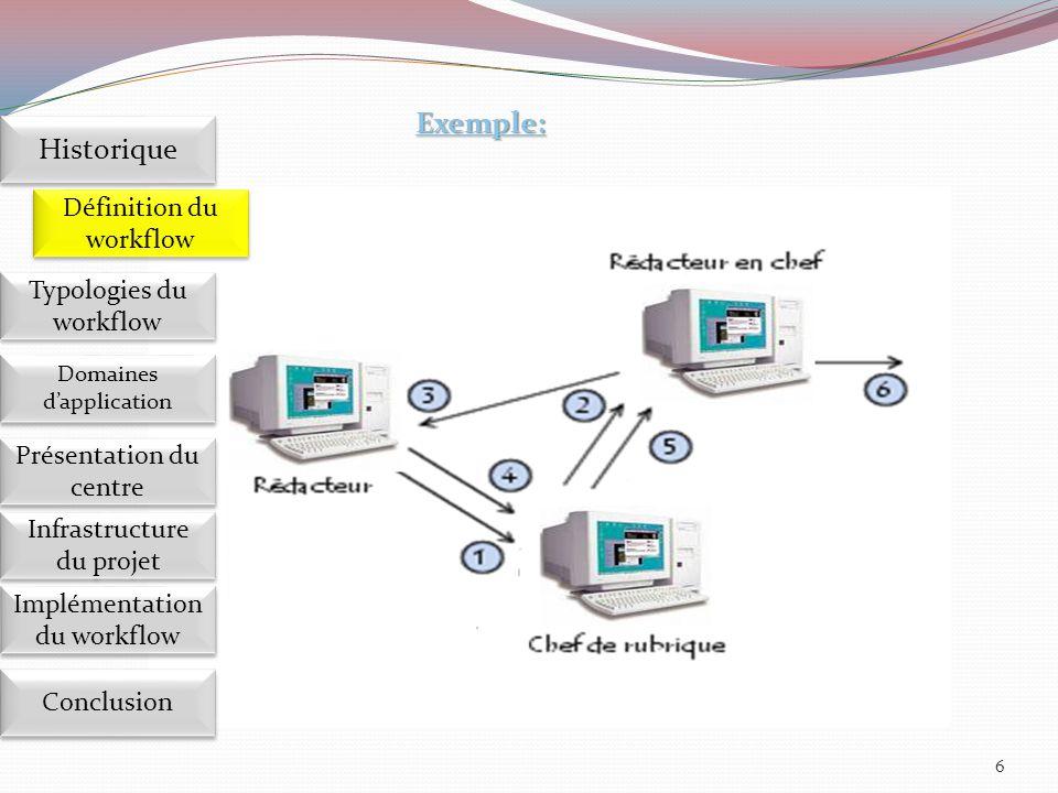 Exemple: Historique Définition du workflow Typologies du workflow