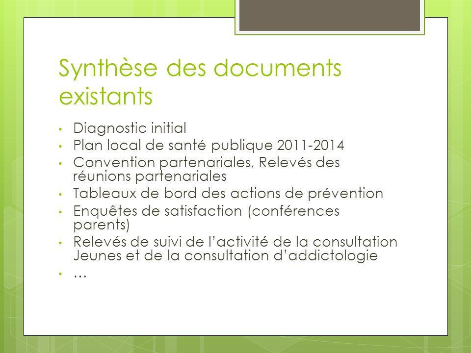 Synthèse des documents existants