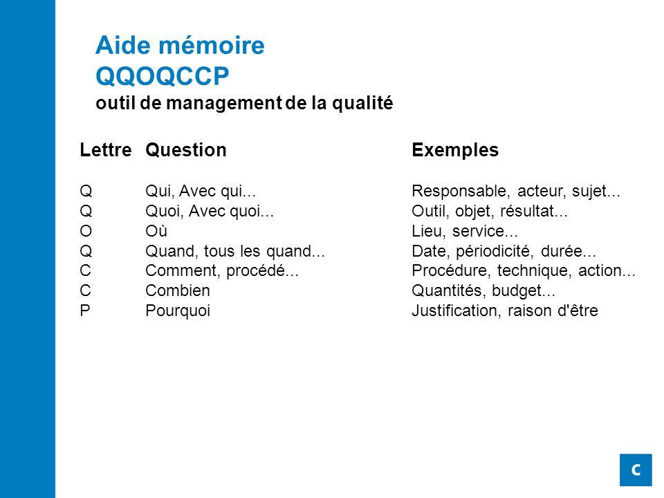Aide mémoire QQOQCCP outil de management de la qualité
