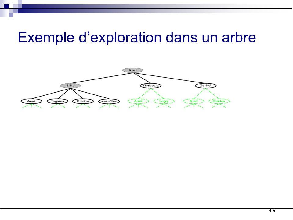 Exemple d'exploration dans un arbre