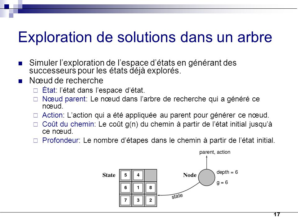 Exploration de solutions dans un arbre