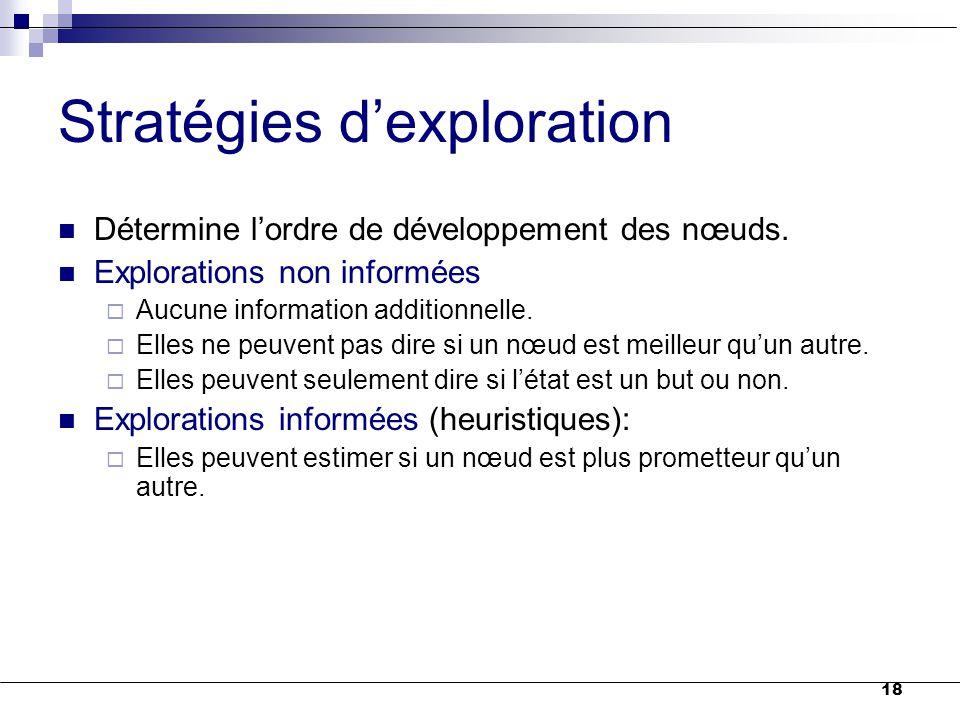 Stratégies d'exploration