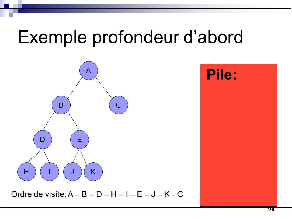 Exemple profondeur d'abord