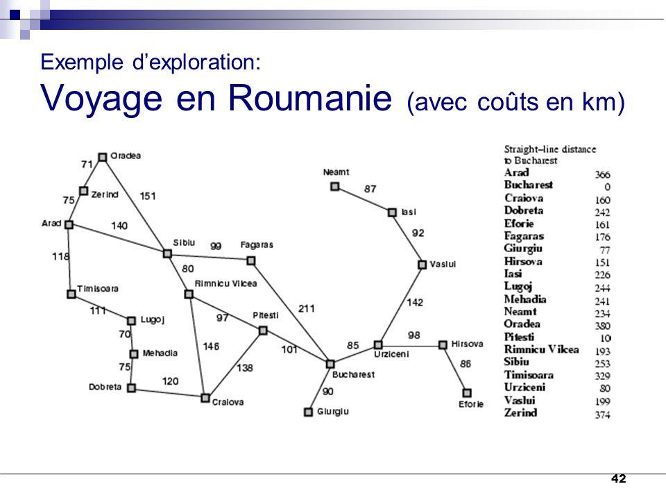 Exemple d'exploration: Voyage en Roumanie (avec coûts en km)