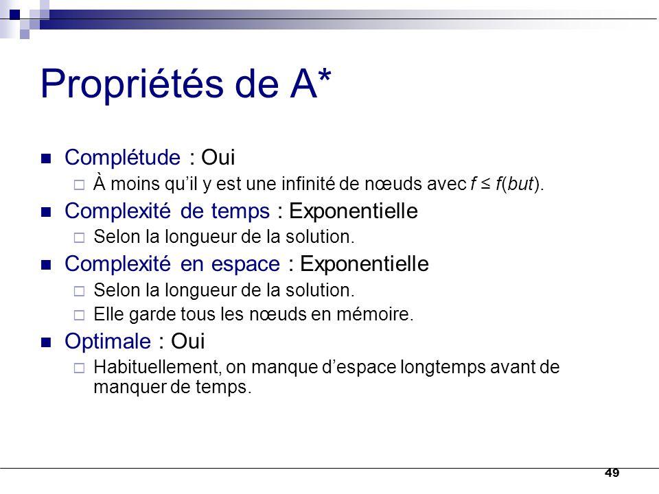 Propriétés de A* Complétude : Oui Complexité de temps : Exponentielle