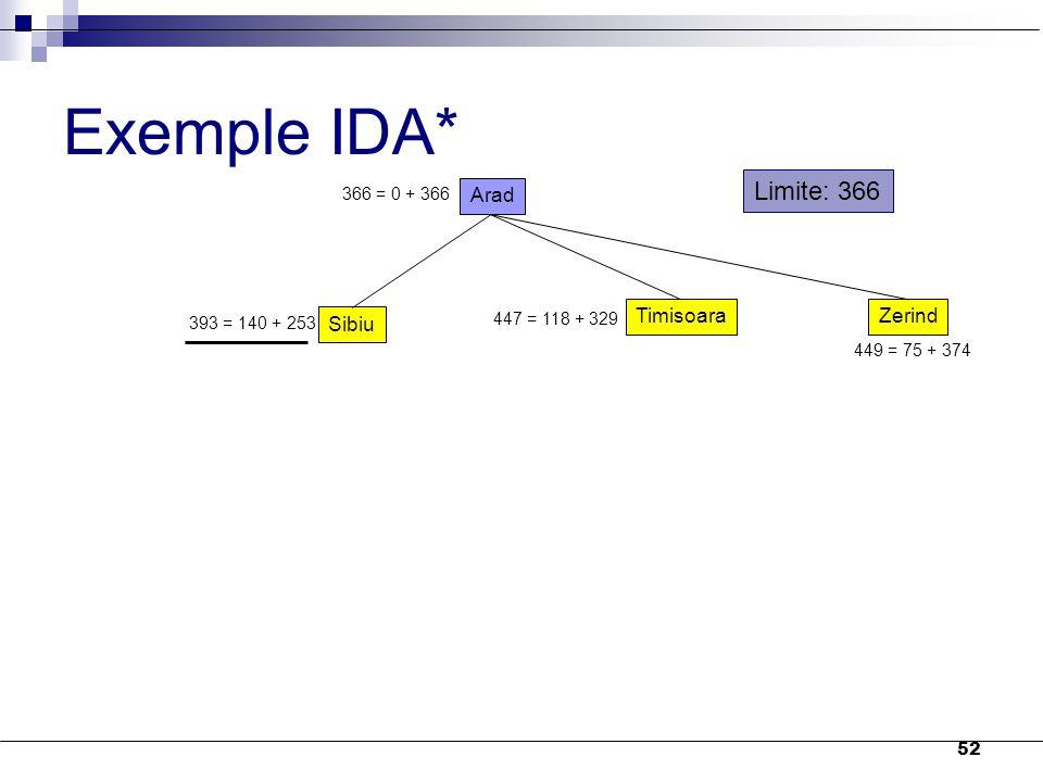 Exemple IDA* Limite: 366 Arad Sibiu Timisoara Zerind 366 = 0 + 366