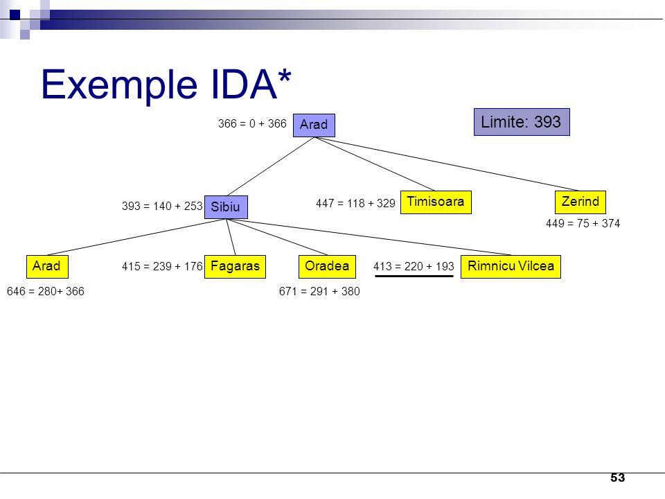 Exemple IDA* Limite: 393 Arad Sibiu Timisoara Zerind Arad Fagaras