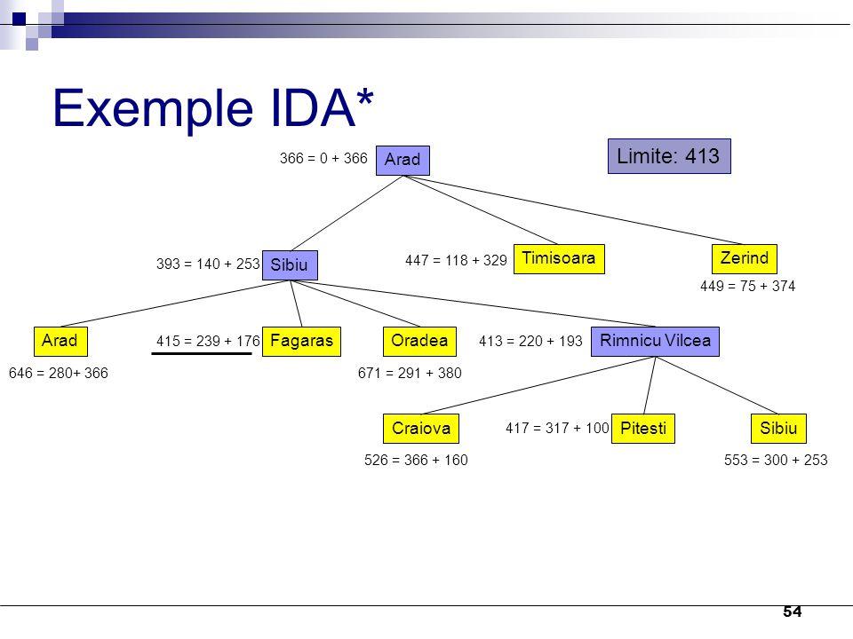 Exemple IDA* Limite: 413 Arad Sibiu Timisoara Zerind Arad Fagaras