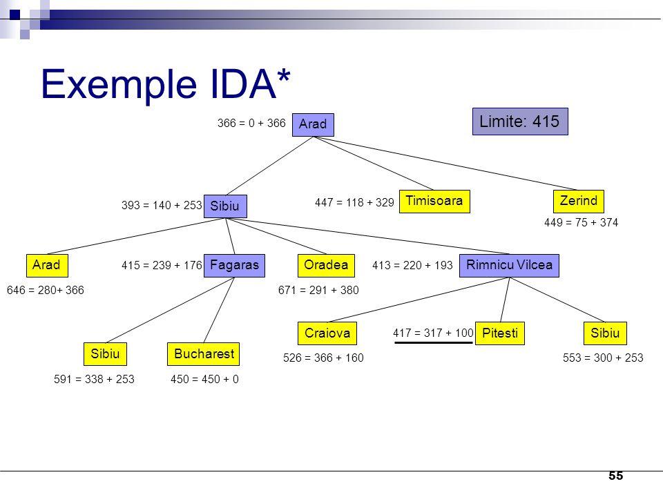 Exemple IDA* Limite: 415 Arad Sibiu Timisoara Zerind Arad Fagaras