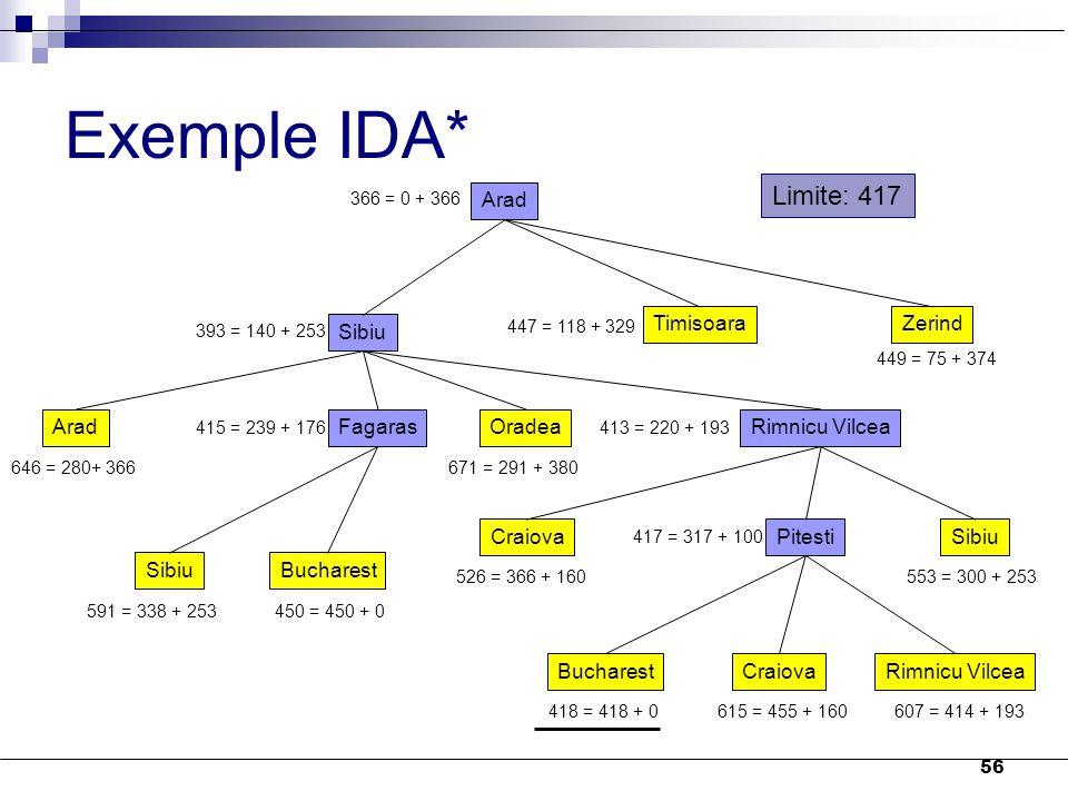 Exemple IDA* Limite: 417 Arad Sibiu Timisoara Zerind Arad Fagaras