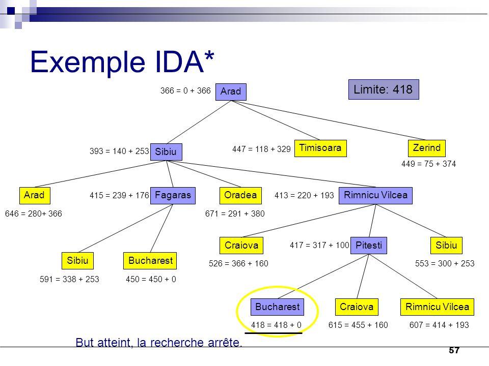 Exemple IDA* Limite: 418 But atteint, la recherche arrête. Arad Sibiu
