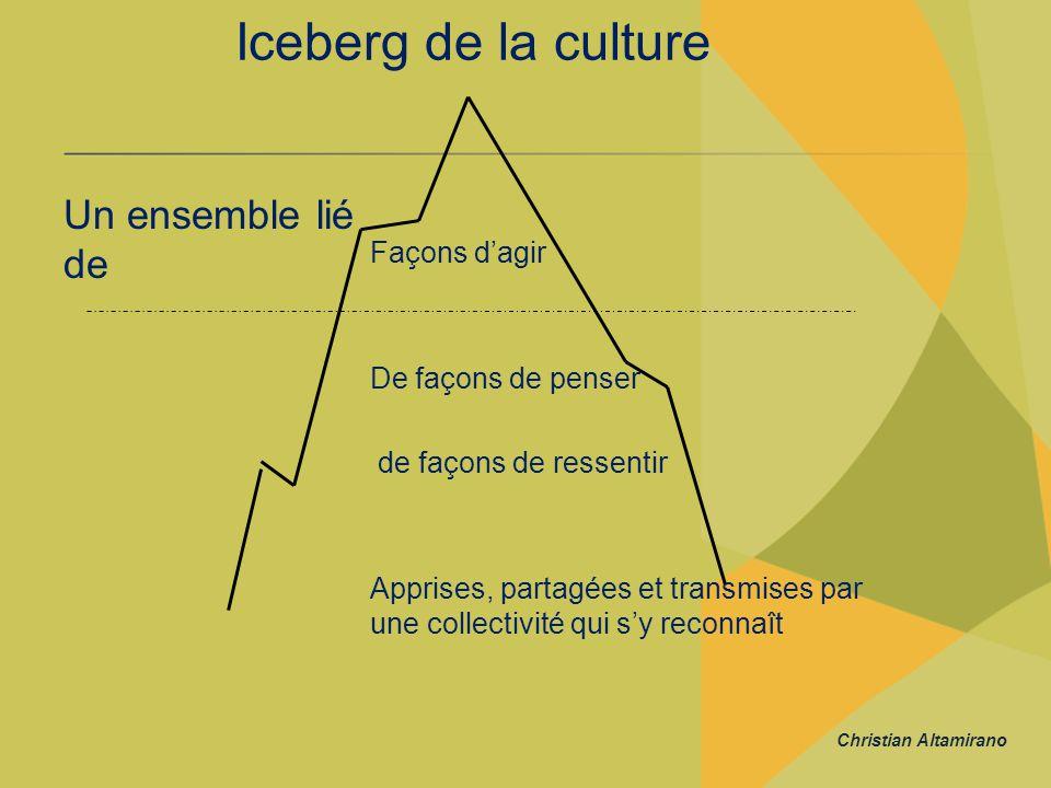 Iceberg de la culture Un ensemble lié de Façons d'agir
