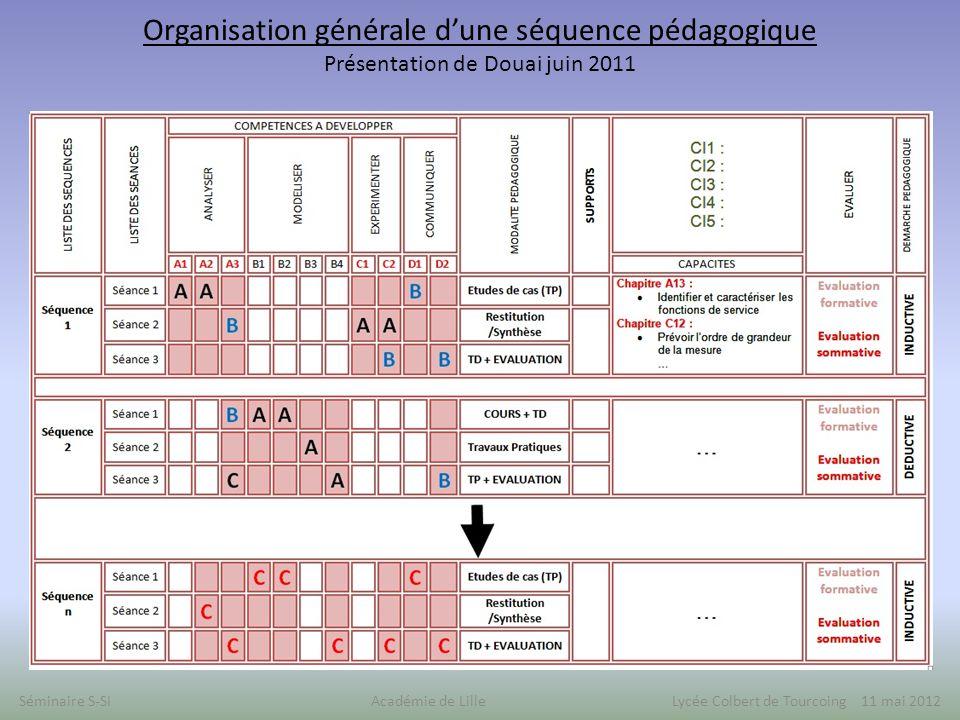 Organisation générale d'une séquence pédagogique Présentation de Douai juin 2011