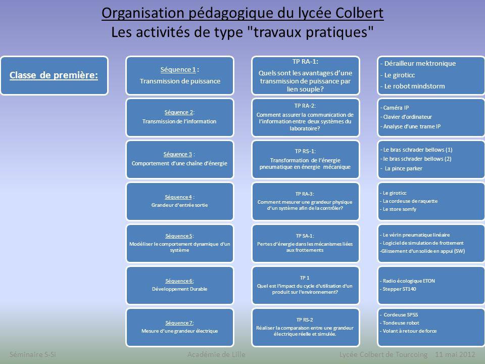 Organisation pédagogique du lycée Colbert Les activités de type travaux pratiques