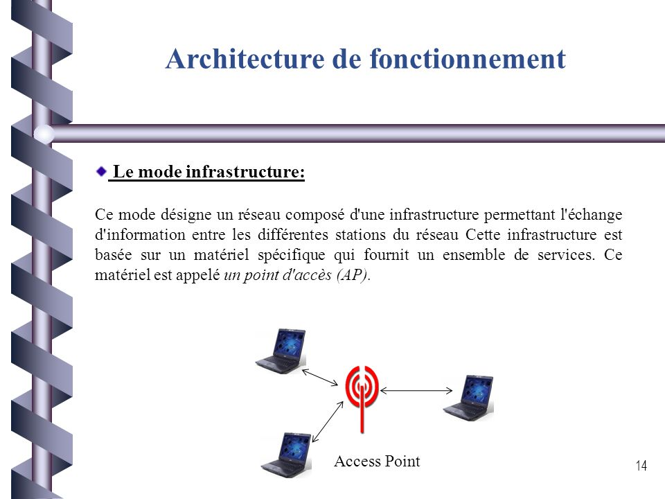 Architecture de fonctionnement