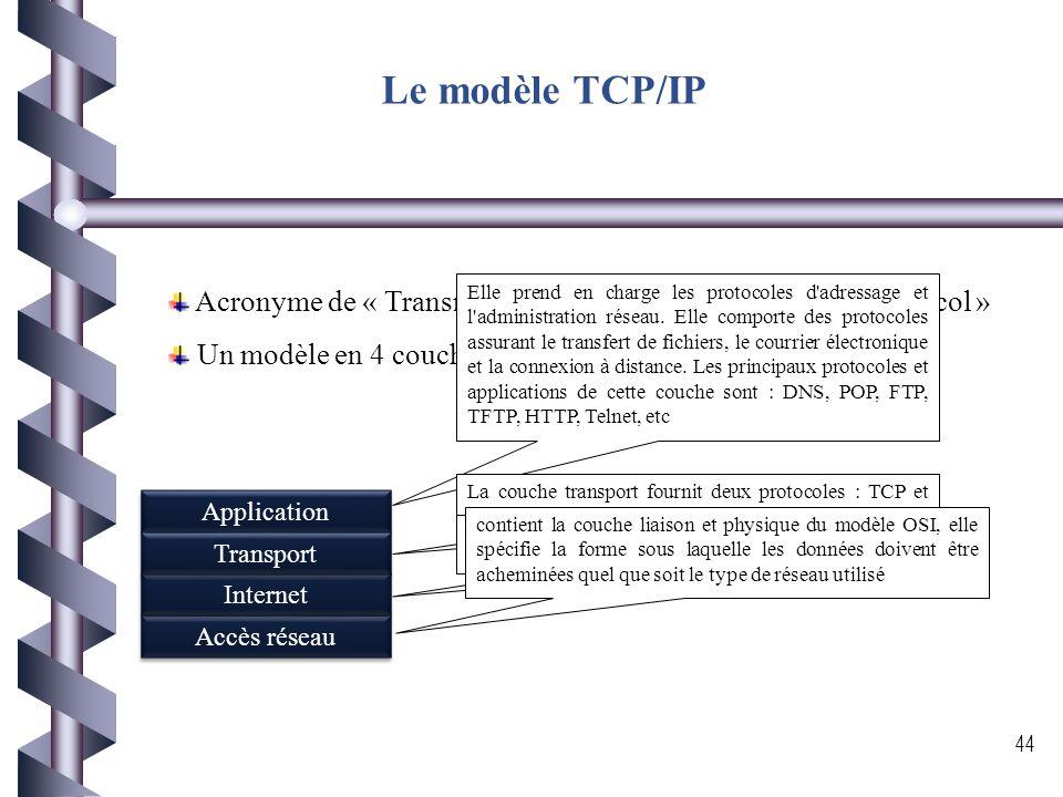 Le modèle TCP/IP Acronyme de « Transmission Control Protocol / Internet Protocol » Un modèle en 4 couches comme montre la figure: