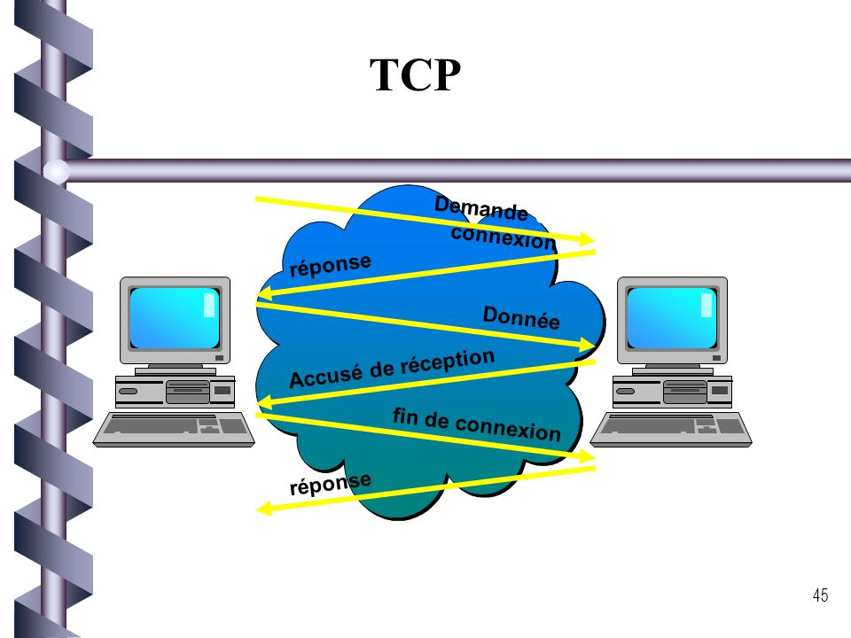 TCP Demande de connexion réponse Donnée Accusé de réception