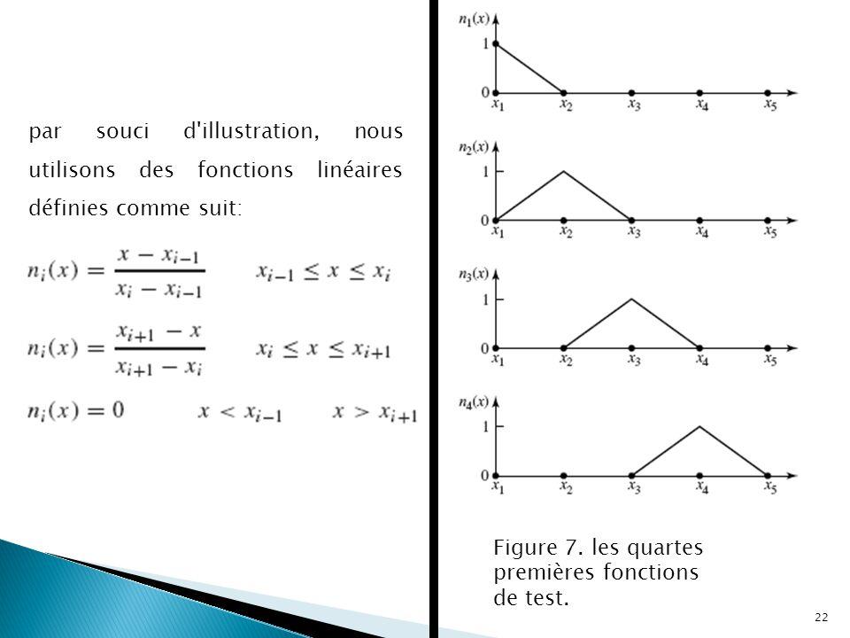 par souci d illustration, nous utilisons des fonctions linéaires définies comme suit: