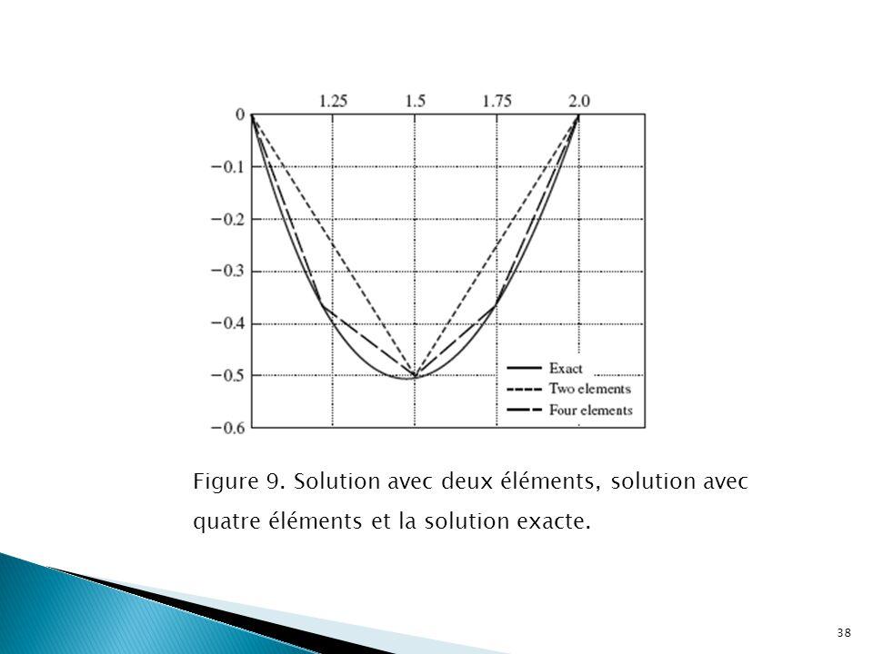 Figure 9. Solution avec deux éléments, solution avec quatre éléments et la solution exacte.