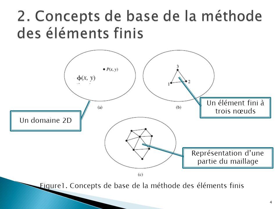 2. Concepts de base de la méthode des éléments finis