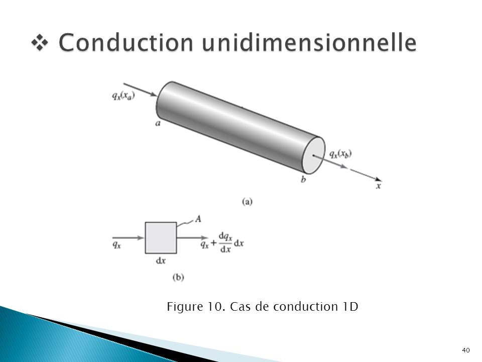 Conduction unidimensionnelle