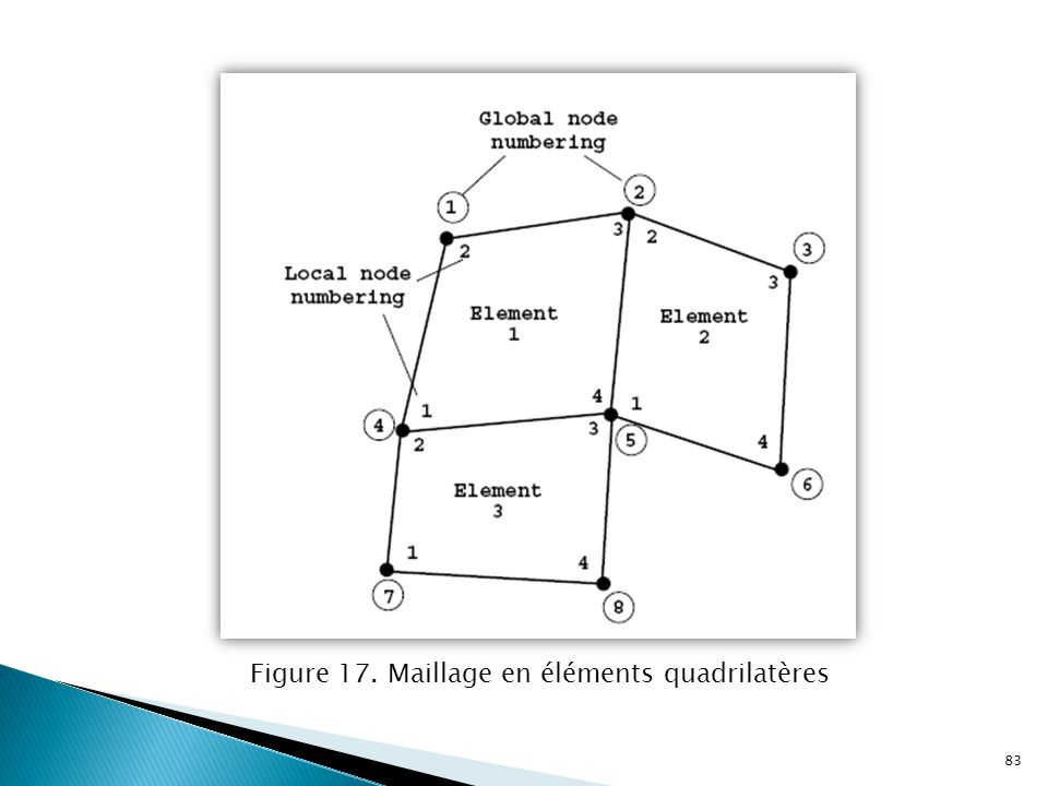 Figure 17. Maillage en éléments quadrilatères