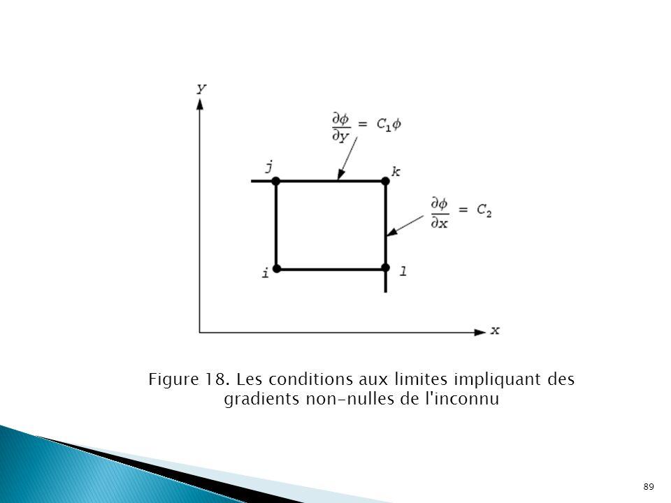 Figure 18. Les conditions aux limites impliquant des gradients non-nulles de l inconnu