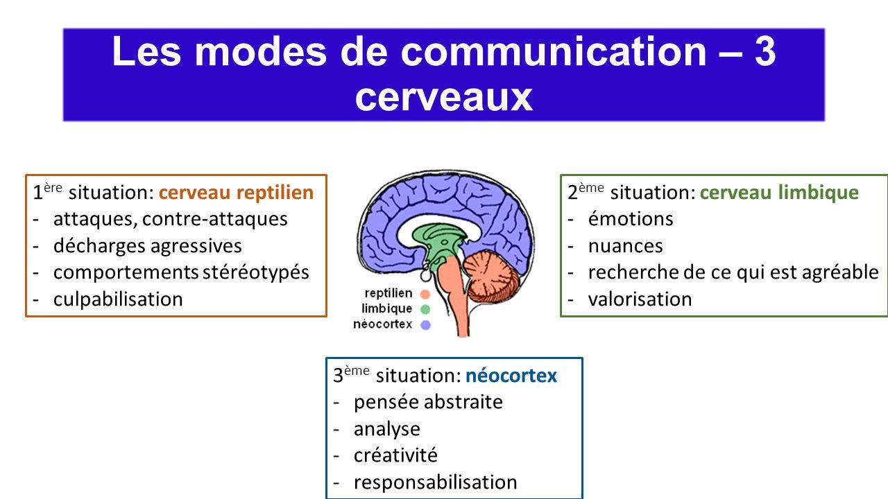 Les modes de communication – 3 cerveaux