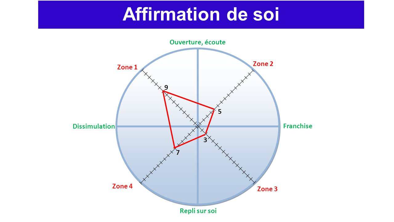 Affirmation de soi Ouverture, écoute Zone 2 Zone 1 9 5 Dissimulation