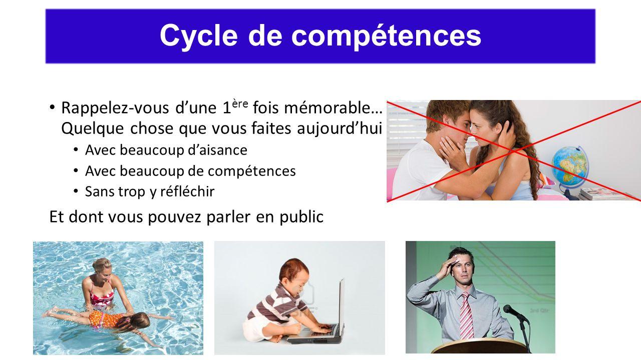 Cycle de compétences Rappelez-vous d'une 1ère fois mémorable… Quelque chose que vous faites aujourd'hui.