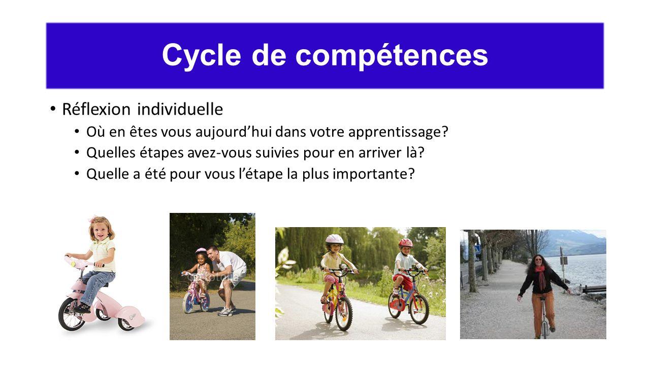 Cycle de compétences Réflexion individuelle