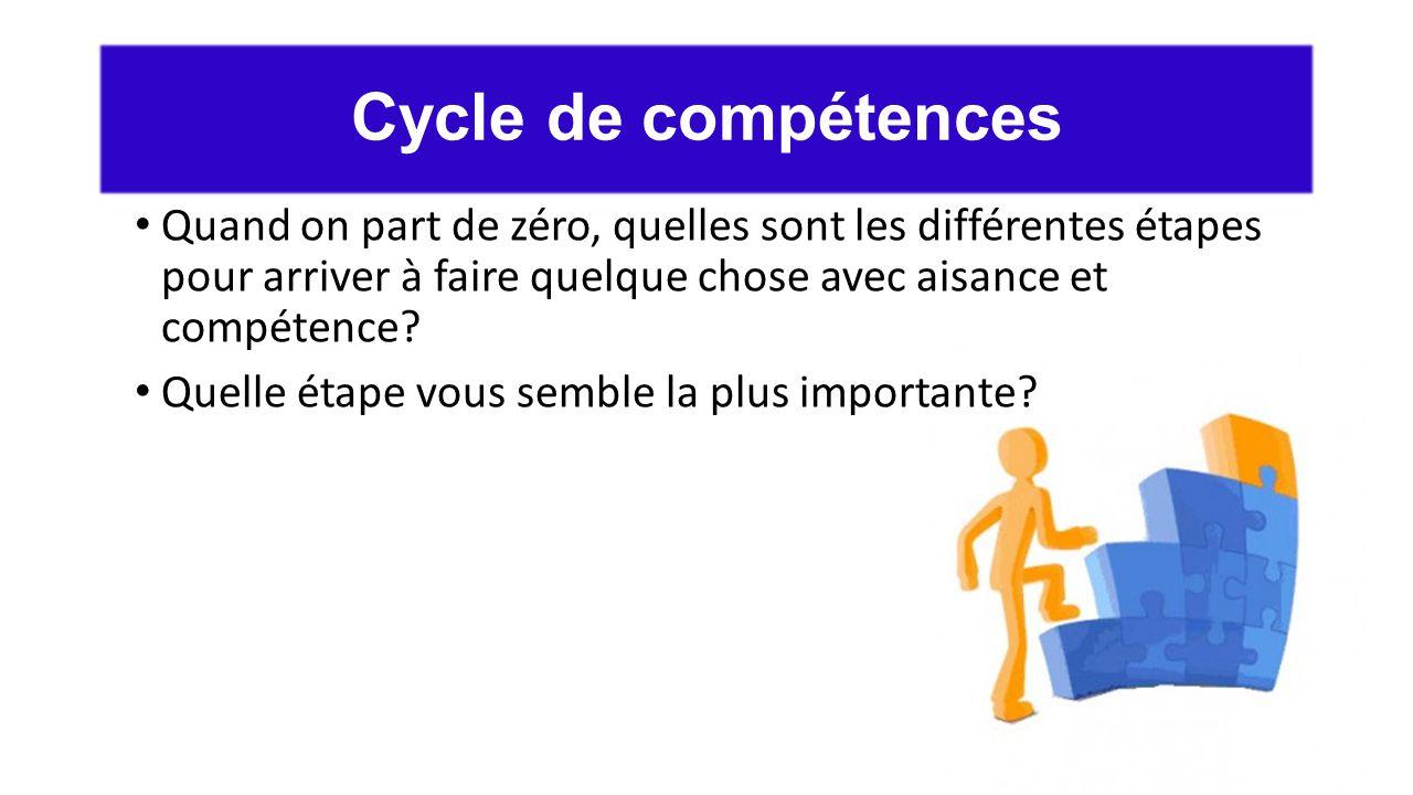 Cycle de compétences Quand on part de zéro, quelles sont les différentes étapes pour arriver à faire quelque chose avec aisance et compétence