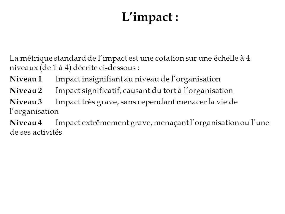 L'impact : La métrique standard de l'impact est une cotation sur une échelle à 4 niveaux (de 1 à 4) décrite ci-dessous :