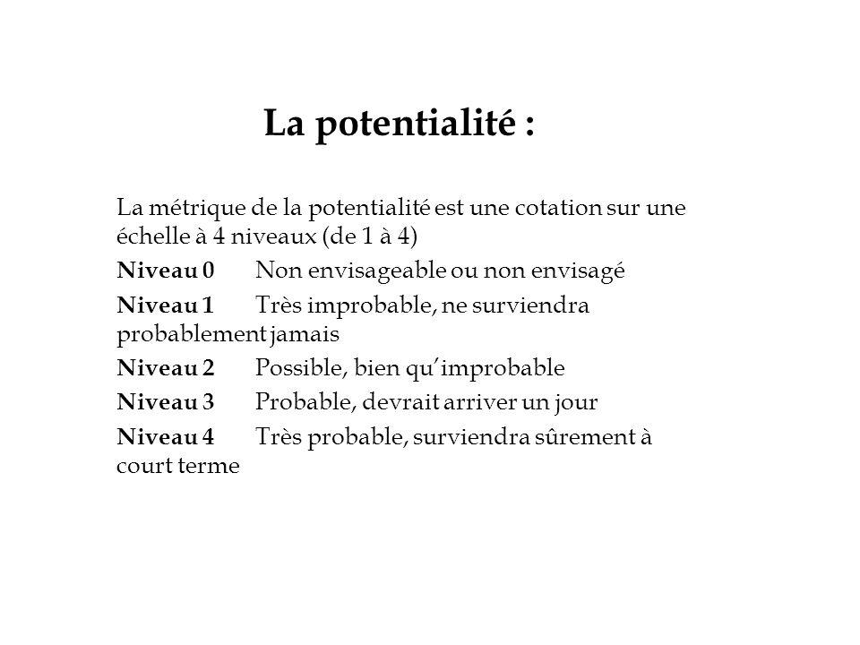 La potentialité : La métrique de la potentialité est une cotation sur une échelle à 4 niveaux (de 1 à 4)