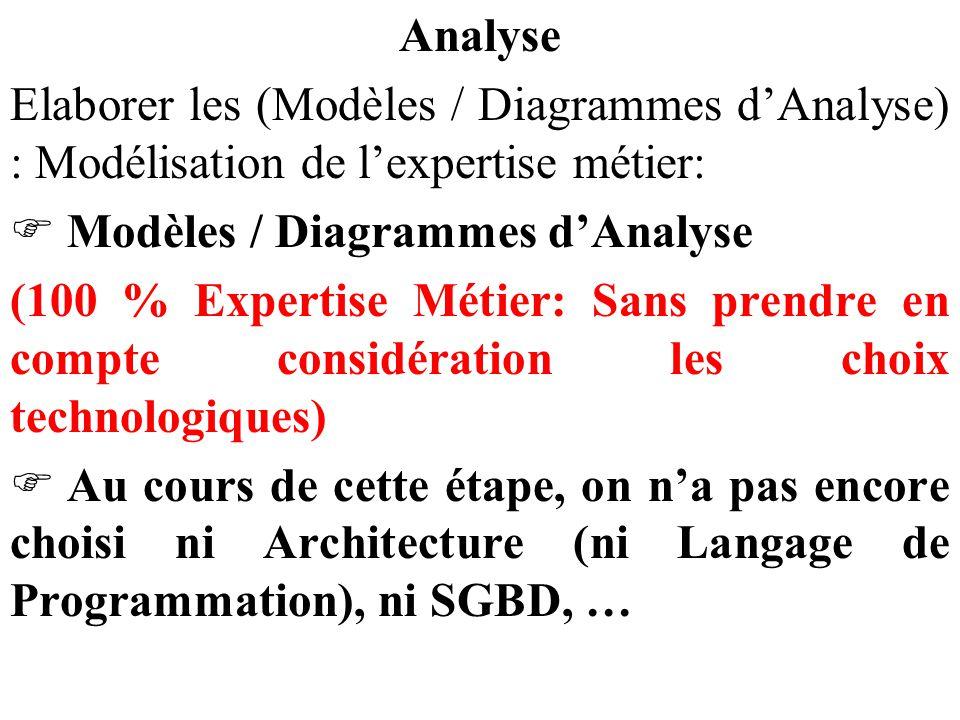 Analyse Elaborer les (Modèles / Diagrammes d'Analyse) : Modélisation de l'expertise métier: Modèles / Diagrammes d'Analyse.