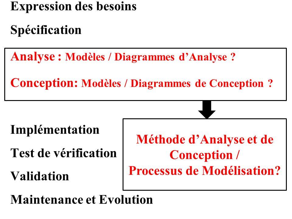 Méthode d'Analyse et de Conception / Processus de Modélisation