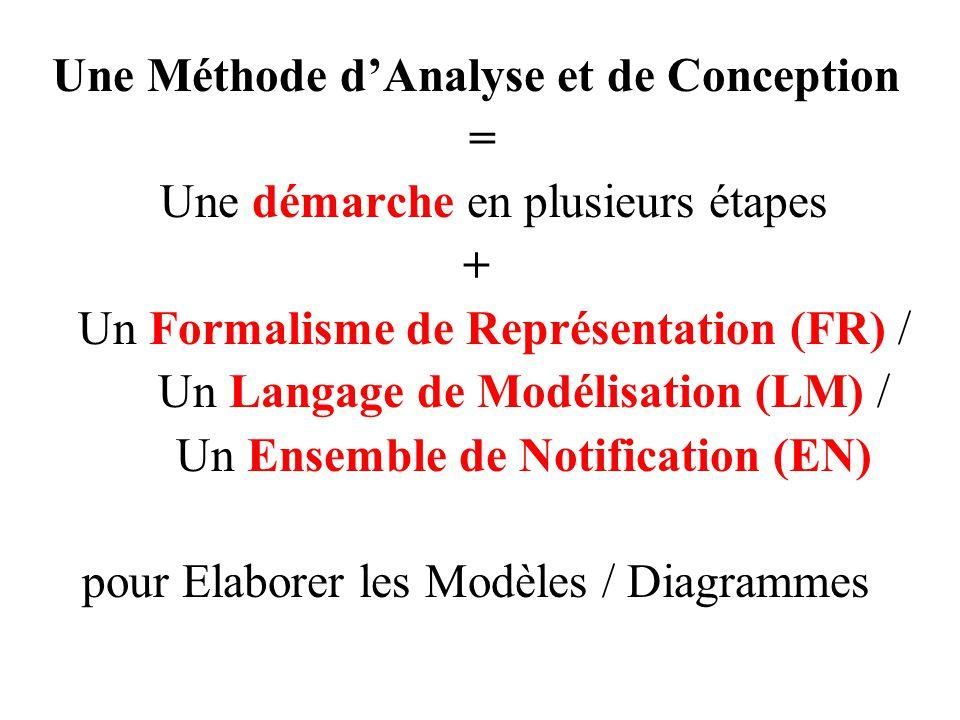 Une Méthode d'Analyse et de Conception
