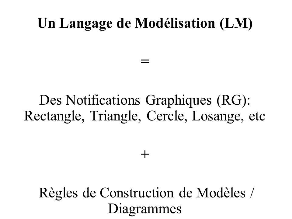 Un Langage de Modélisation (LM)