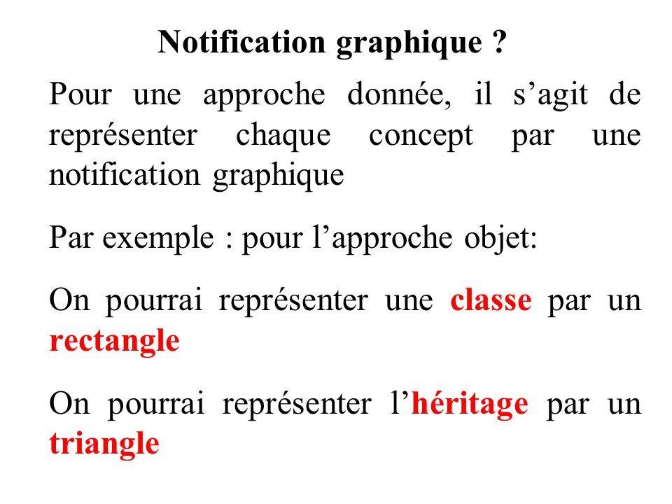 Notification graphique