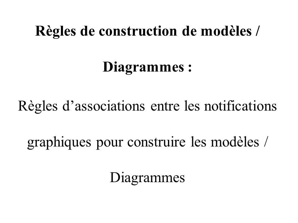 Règles de construction de modèles / Diagrammes :