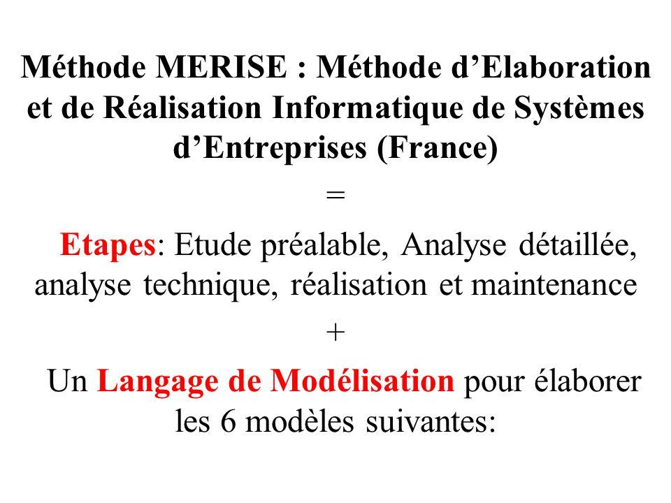 Un Langage de Modélisation pour élaborer les 6 modèles suivantes: