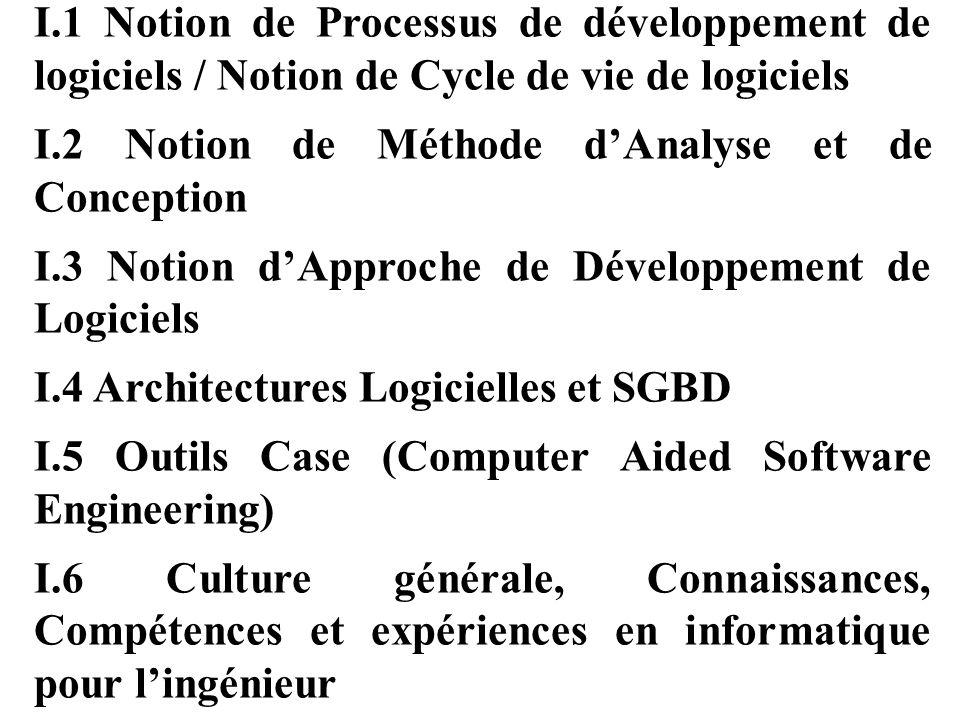 I.1 Notion de Processus de développement de logiciels / Notion de Cycle de vie de logiciels
