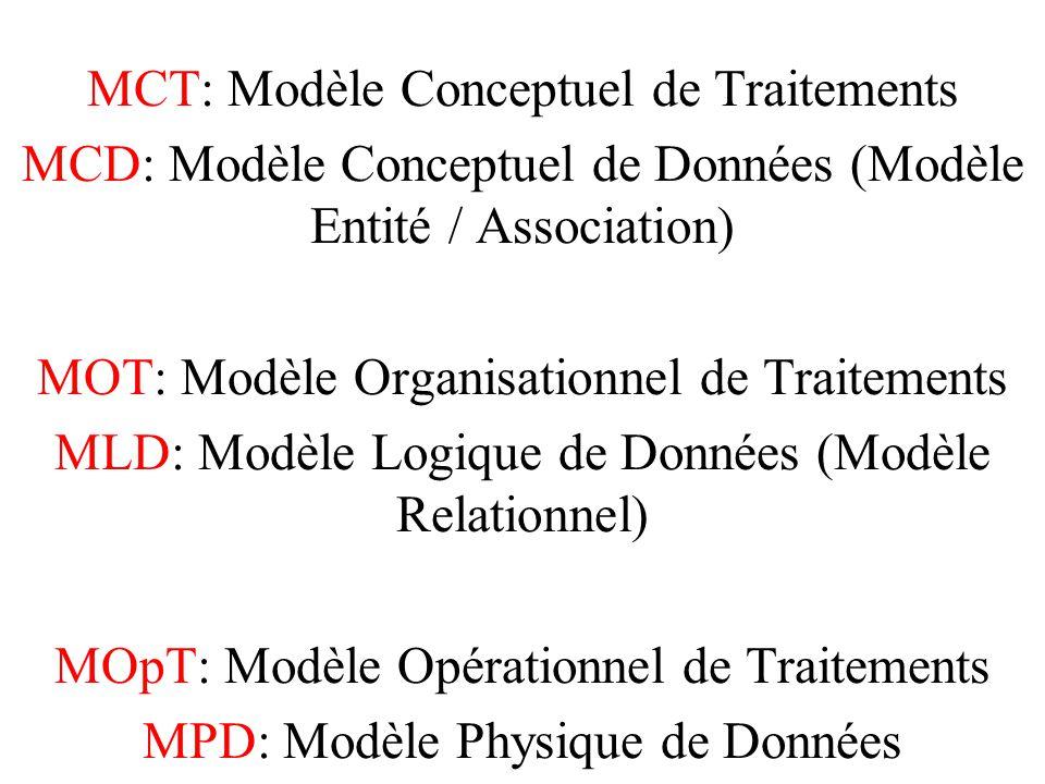 MCT: Modèle Conceptuel de Traitements