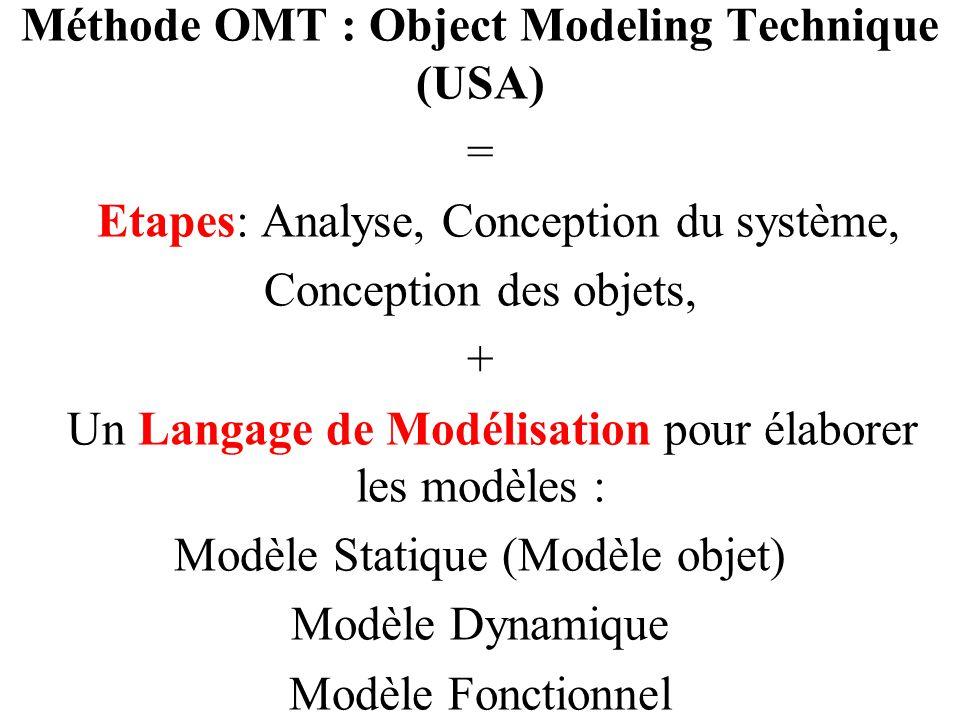 Méthode OMT : Object Modeling Technique (USA)