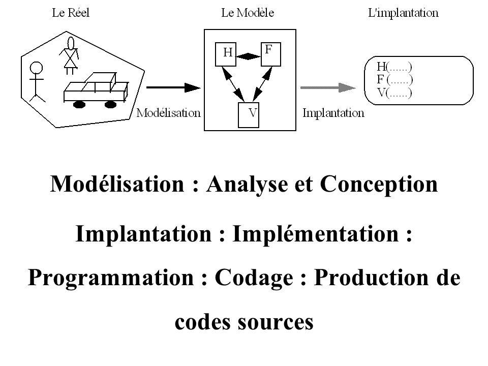 Modélisation : Analyse et Conception