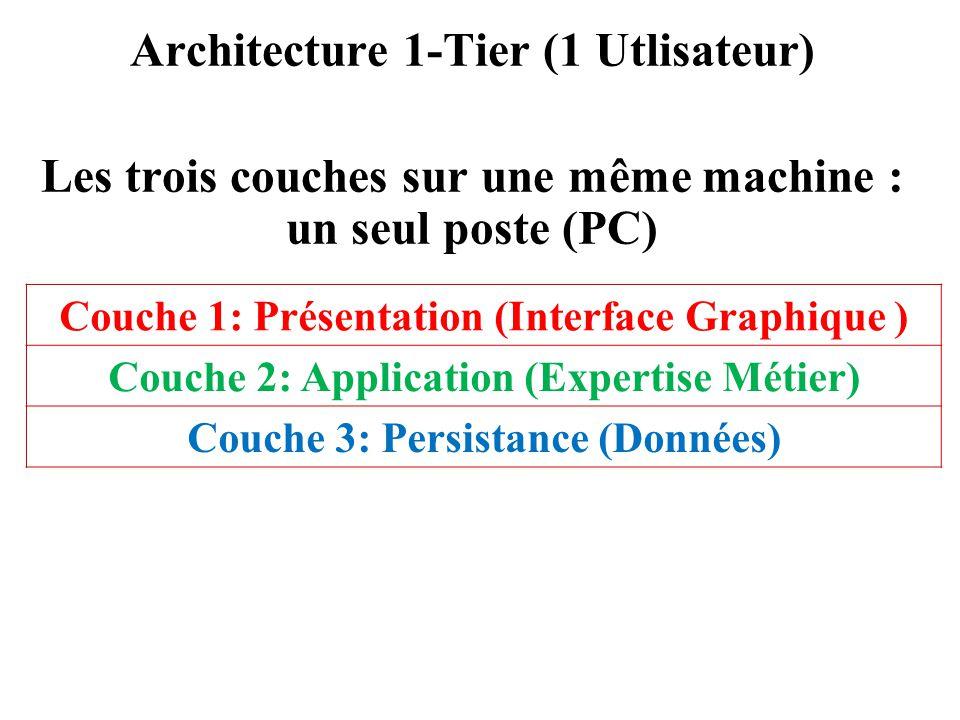 Architecture 1-Tier (1 Utlisateur)